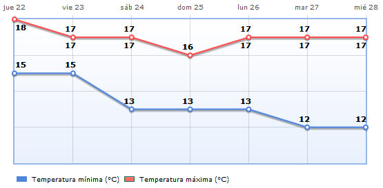 Wetter - Kalt