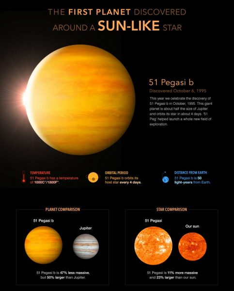Exoplaneten - Nobelpreis