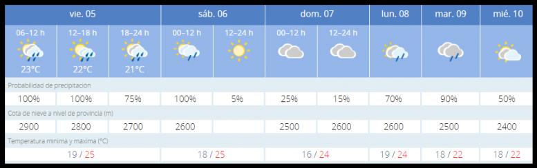 Wettervorhersage - Platzregen