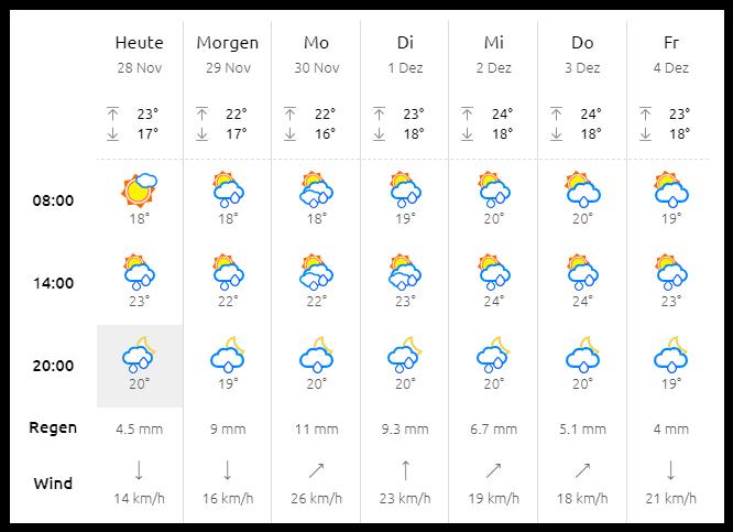 Wetterprognose - Schmuddelwetter