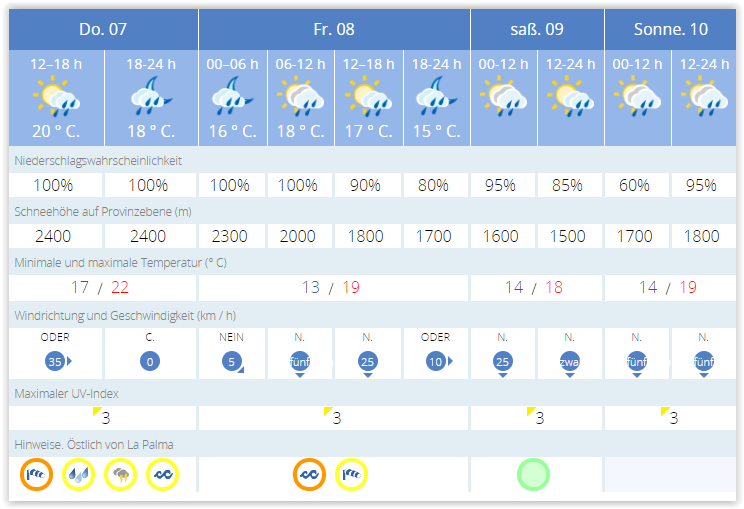 Wetterprognose - Januar-Unwetter