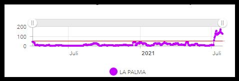 Corona Statistik - Intensivstation