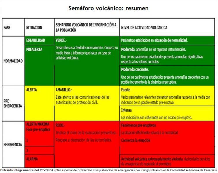 Vulkanampel - El Hierro Vulkan