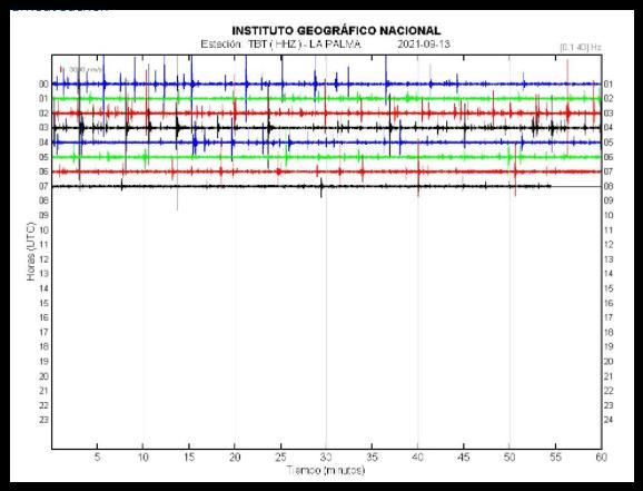 Seismograf - seismischer Erdbebenschwall